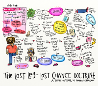 The Lost Leg Doctrine, a Torts Outline