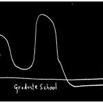 PhD Graph: Essential Humanity versus Graduate School
