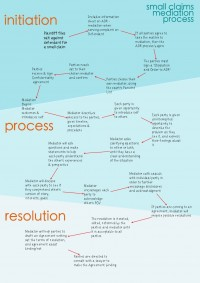 Small Claims Mediation: The Basic Process Flow
