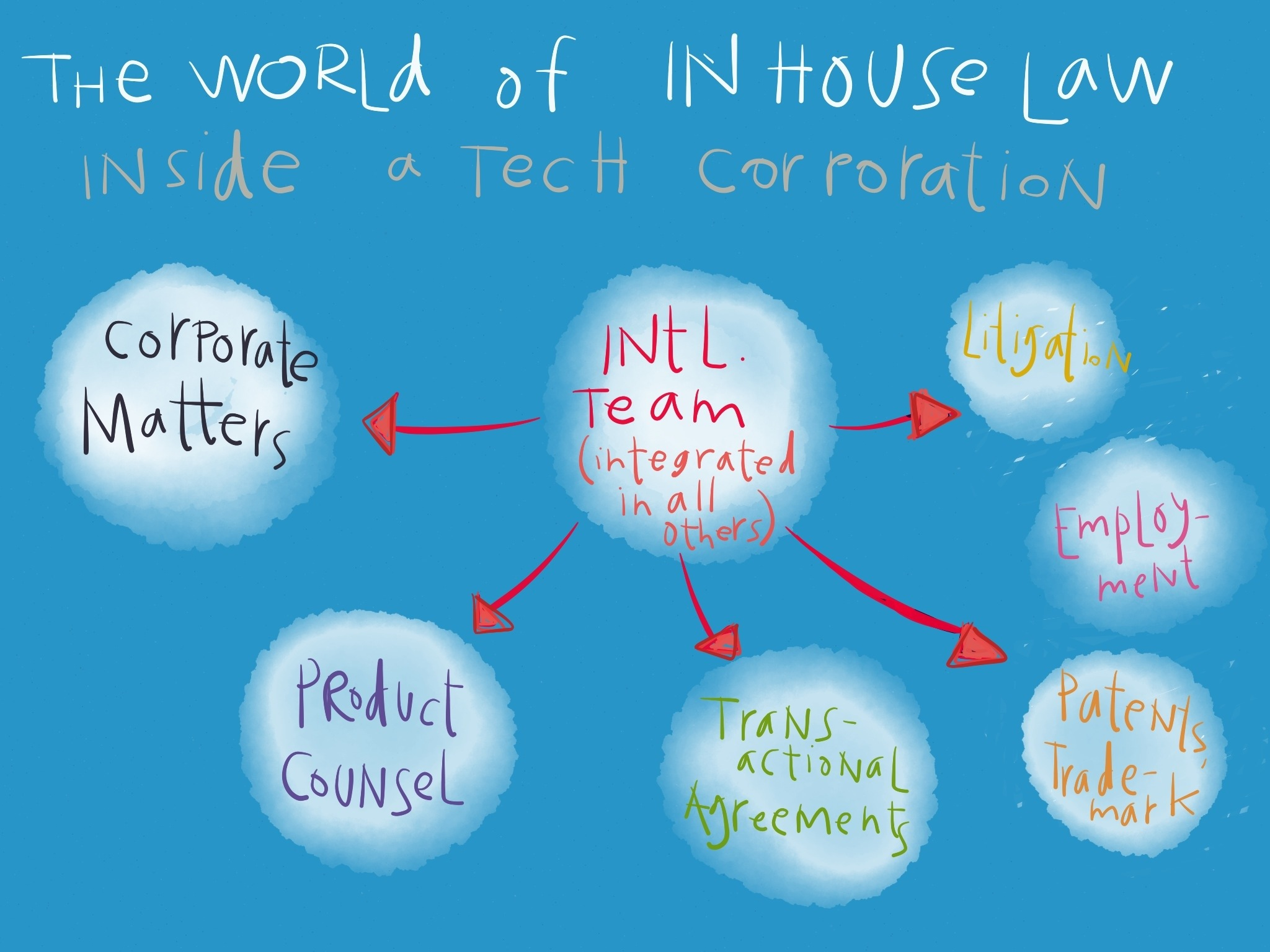 The world of IN House Counsel