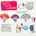 Turkey Filters the Internet